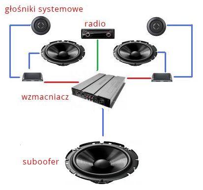 Czy mogę podłączyć subwoofery do podstawowego radia